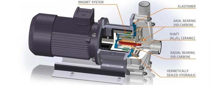 pompa magnetica sezione