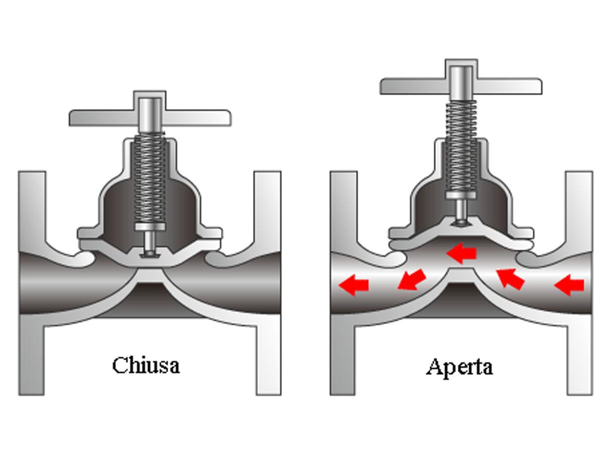 La regolazione di portata tramite valvole di regolazione a - Portata e pressione acqua ...