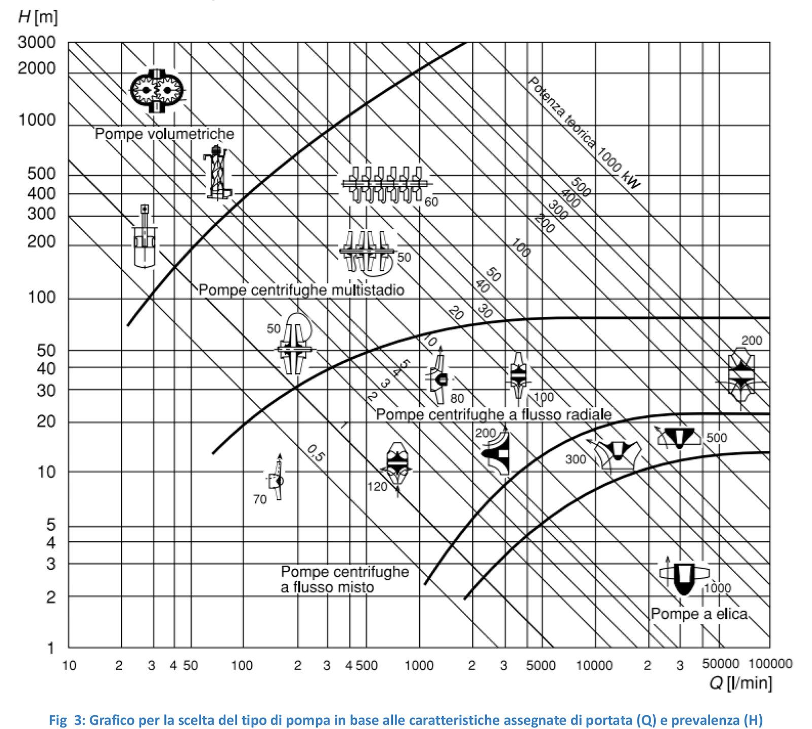 Diagramma scelta di una pompe portata prevalenza
