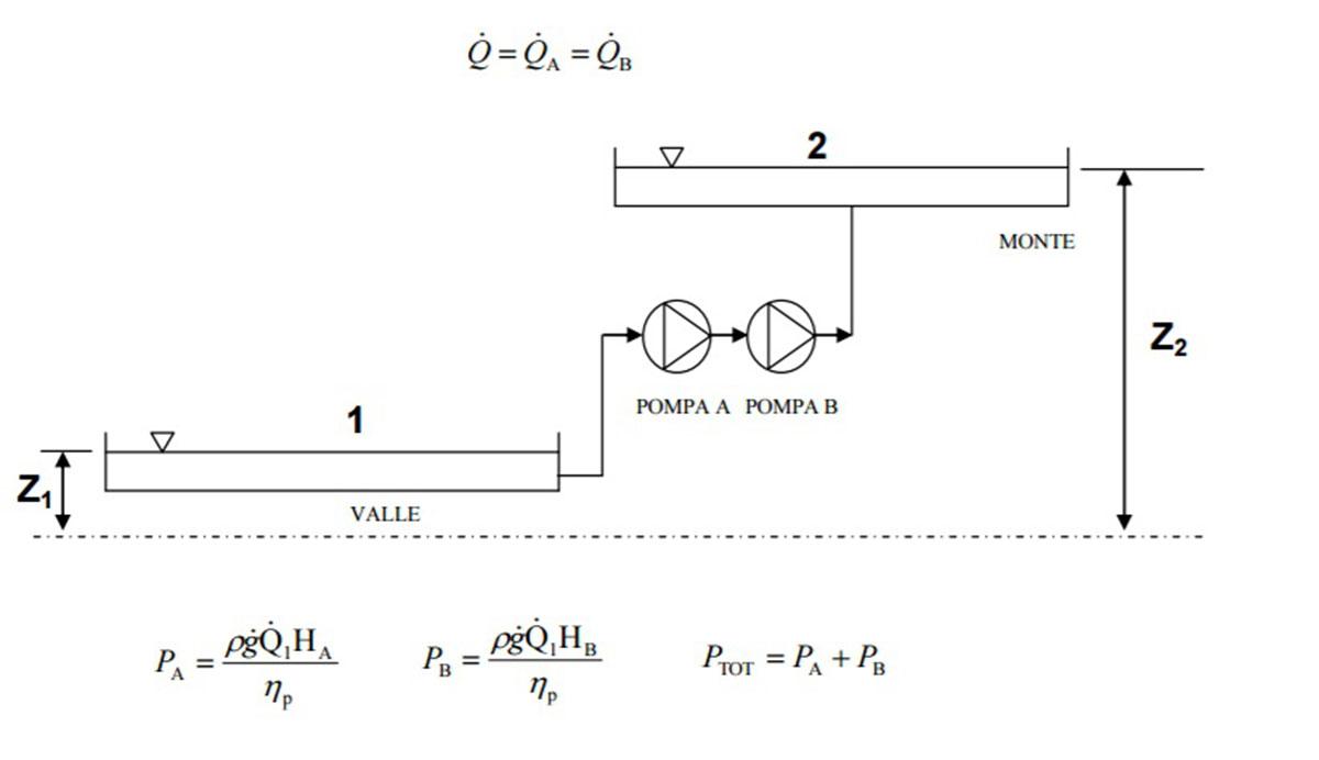 Schema Elettrico Hm : Accoppiamento pompe centrifughe: pompe in serie e pompe in parallelo