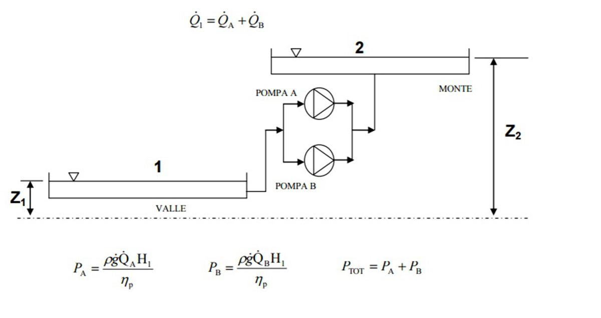 Schema Collegamento Led In Parallelo : Accoppiamento pompe centrifughe in serie e