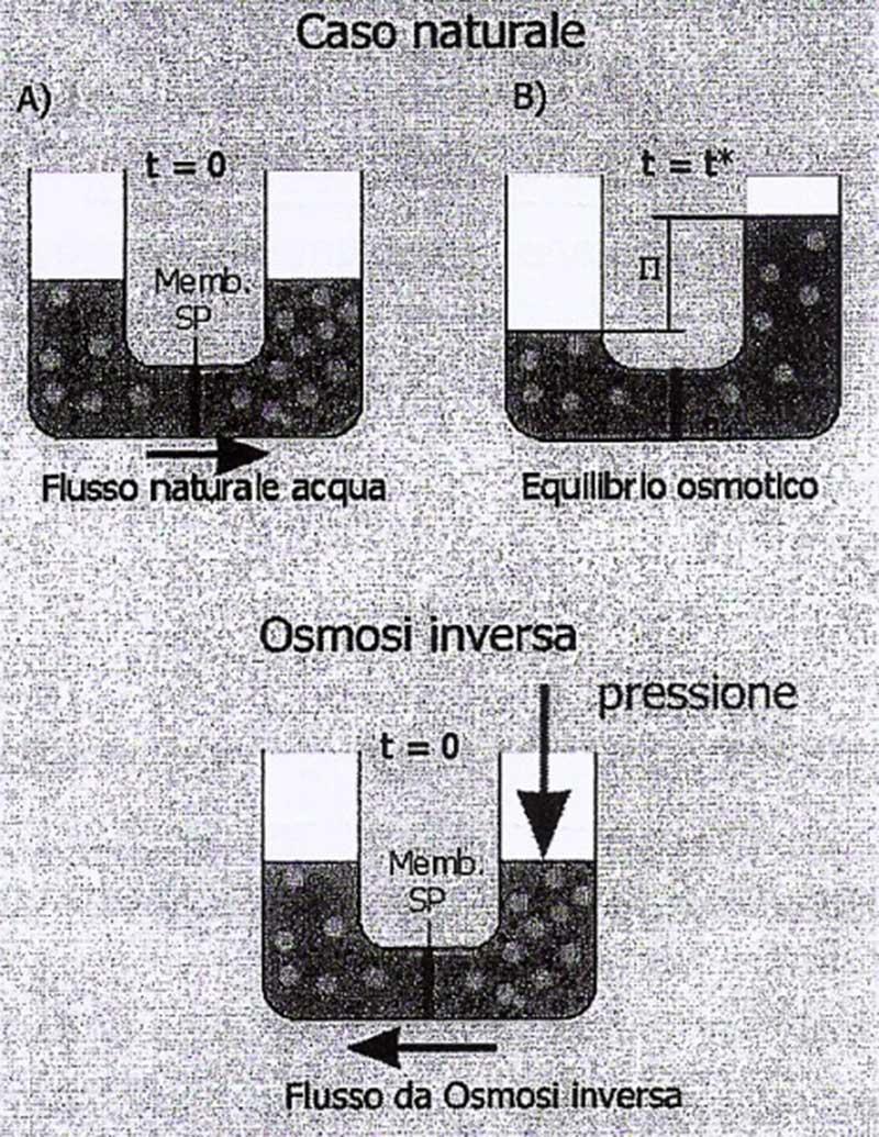 L'osmosi inversa per la dissalazione delle acque - ASV Stubbe Italia