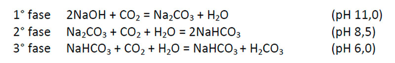 processi chimici controllo dell'alcalinità delle acque con CO2