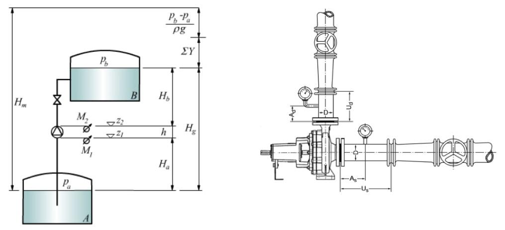 Pressione pompa centrifuga