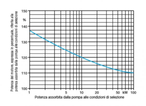 rendimento_pompa_4