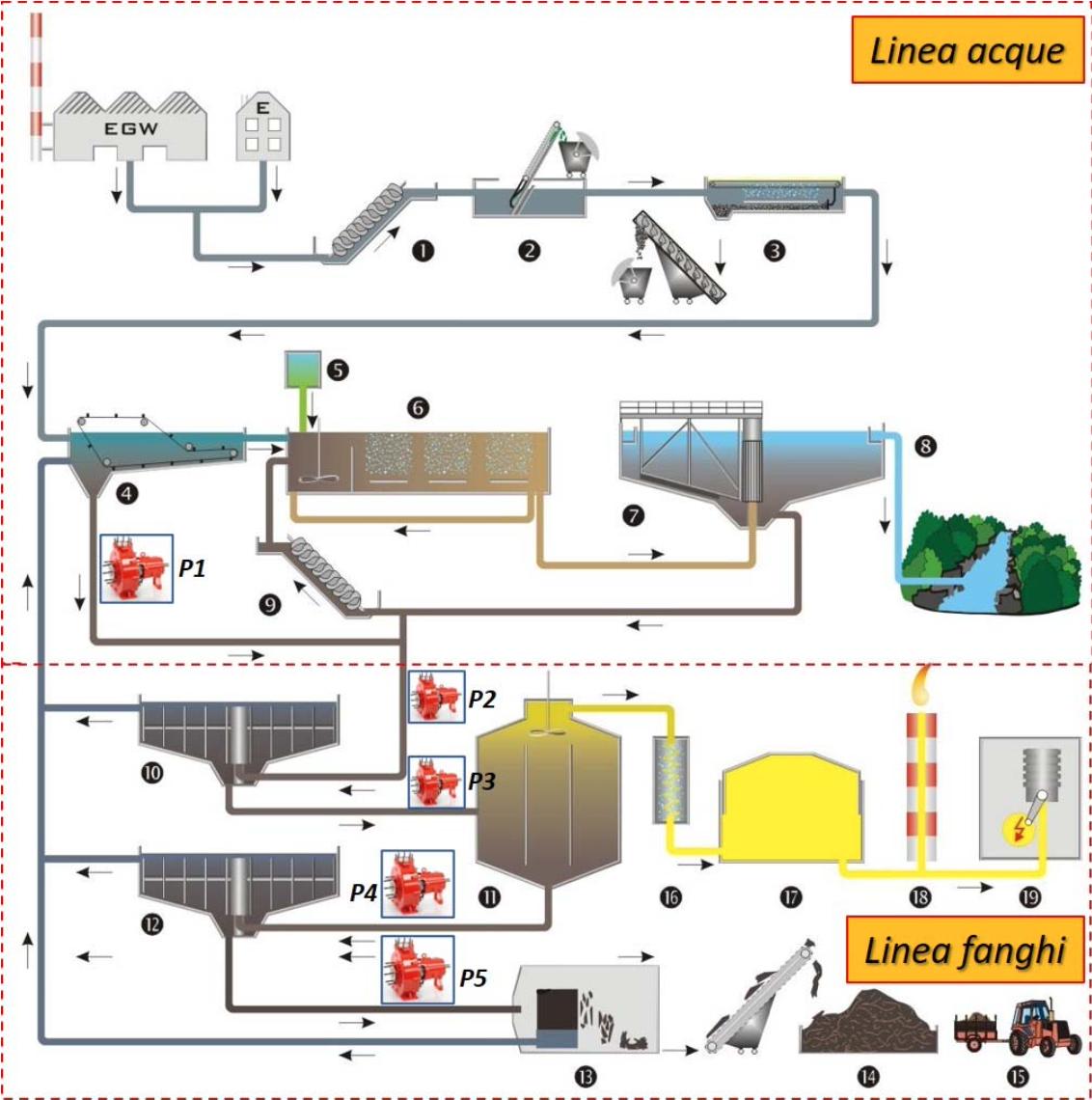 Impianto depurazione fanghi
