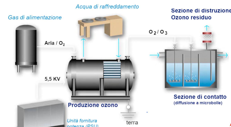 Produzione ozono