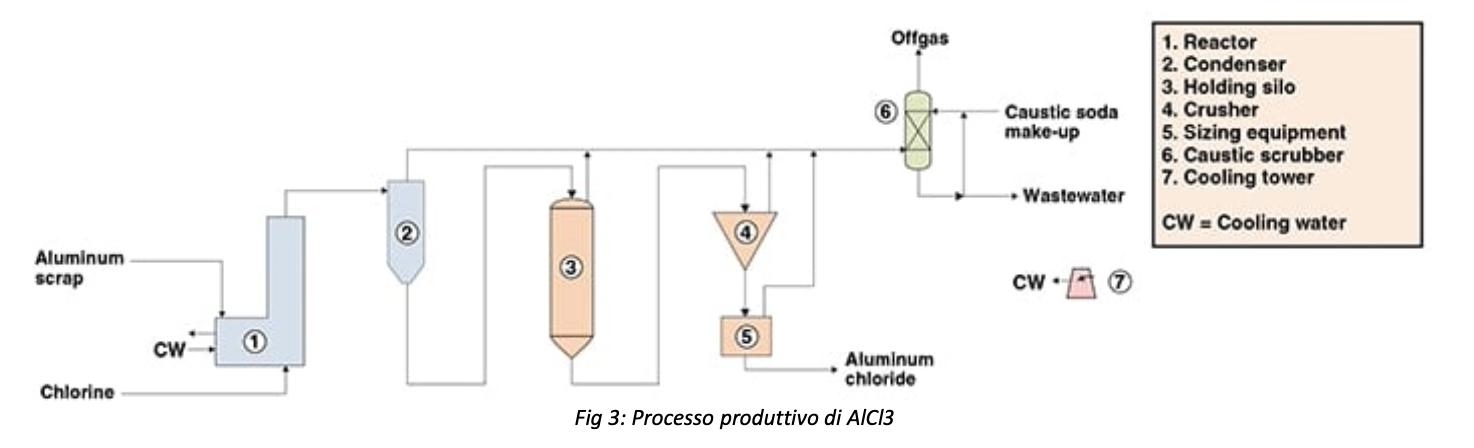 Produzione AlCl3
