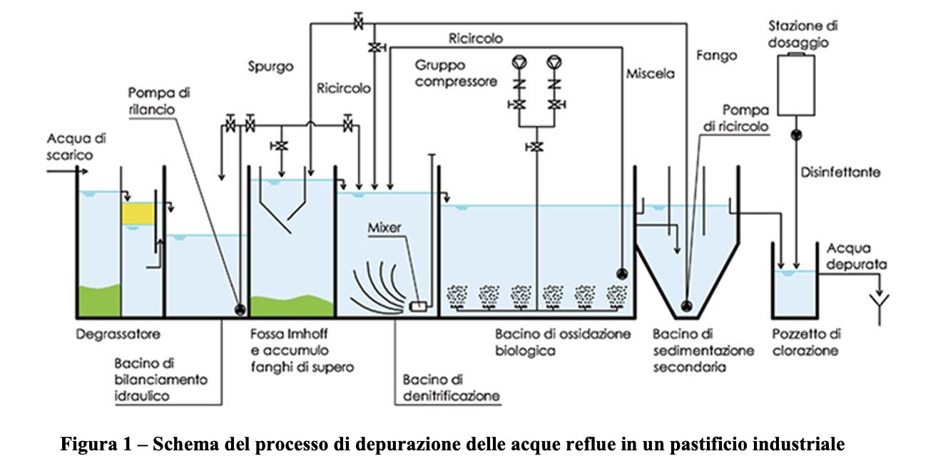 trattamento delle acque reflue nei pastifici